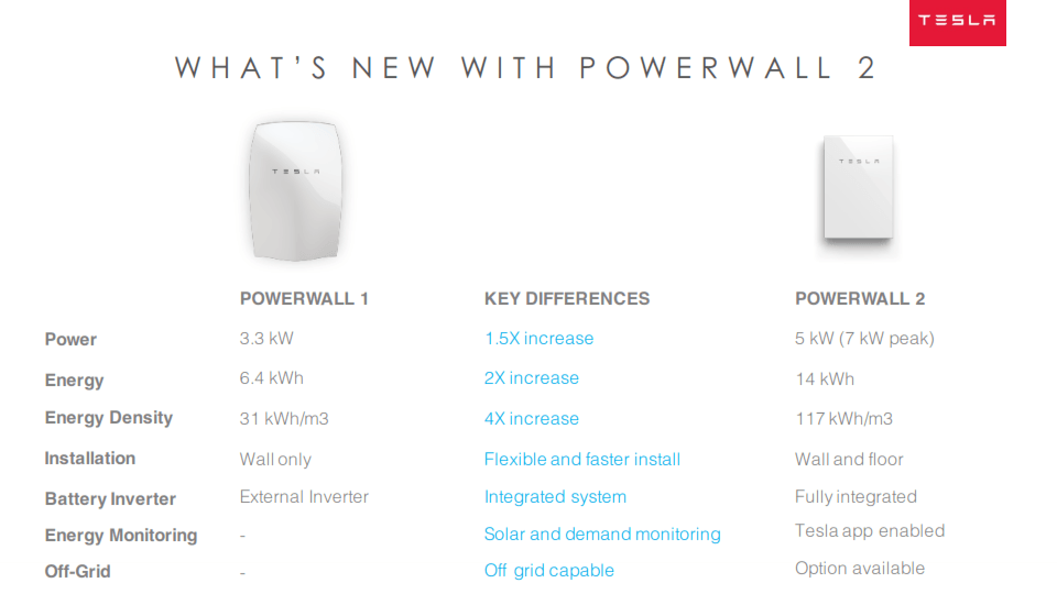 Tesla powerwall 2 comparison