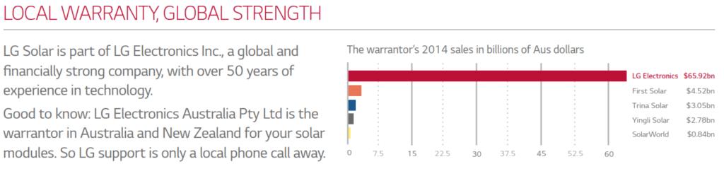 lg solar panels warranty