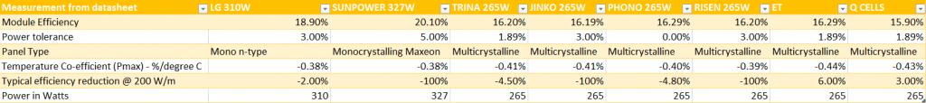 solar panels sydney - performance comparison