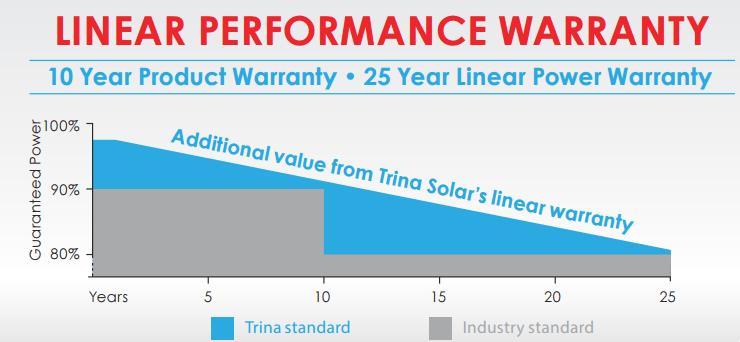 trina solar panels warranty